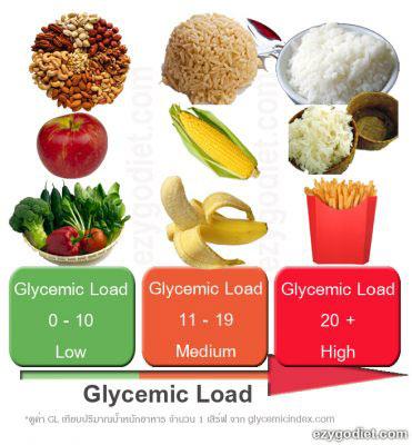 Glycemic Load